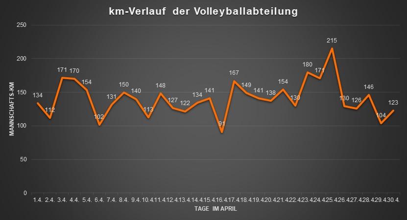 2021 04 Laufchallenge Titel Gesamtergebnisse Volleyball